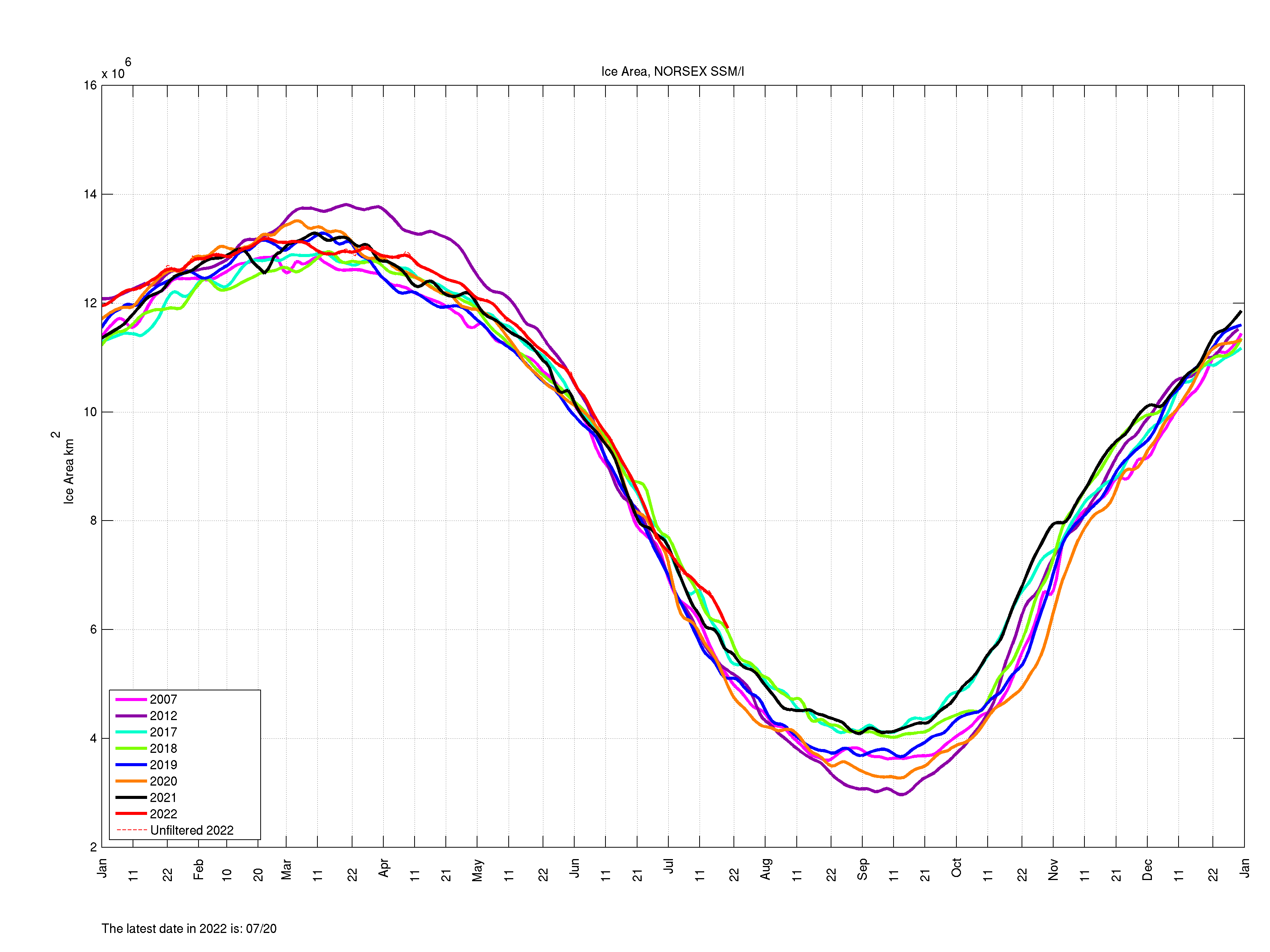 The 'Great Arctic Cyclone of 2016' turned out to be not so